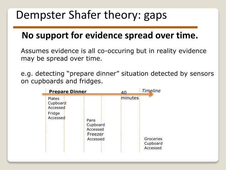 Dempster Shafer theory: gaps