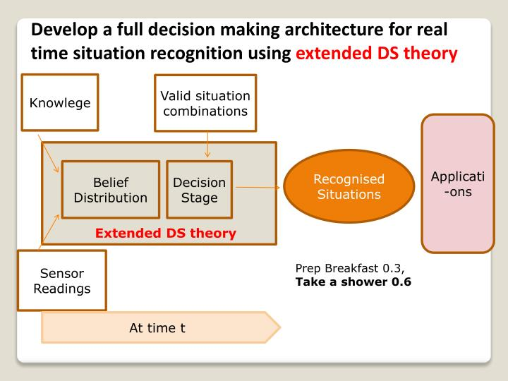 Develop a full decision making architecture for real time situation recognition using