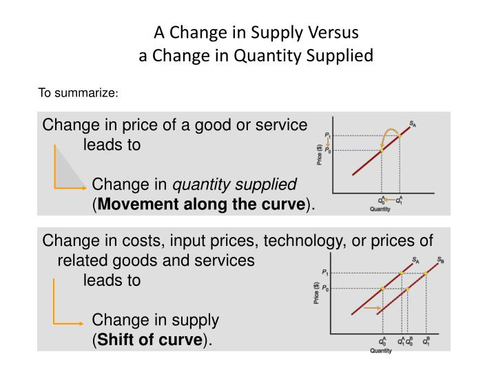 Change in price of a good or service