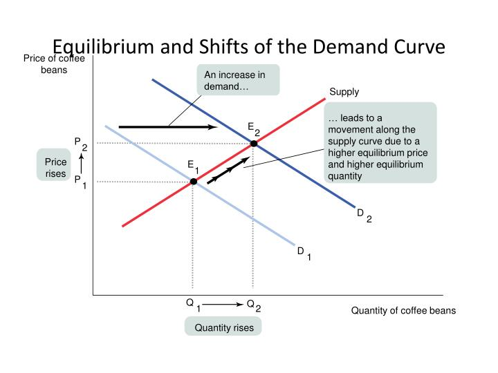Equilibrium and Shifts of the Demand Curve