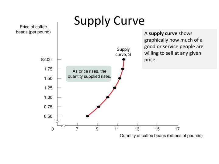 Supply curve, S