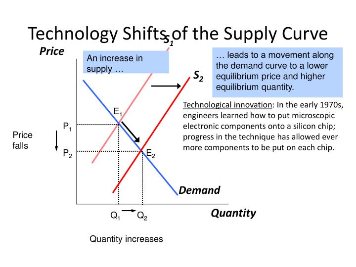 Technology Shifts of the Supply Curve