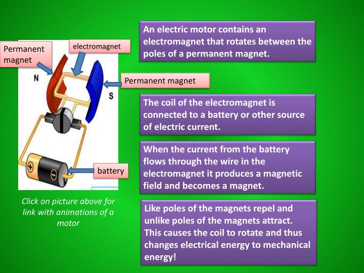 An electric motor contains an electromagnet that rotates between the poles of a permanent magnet.