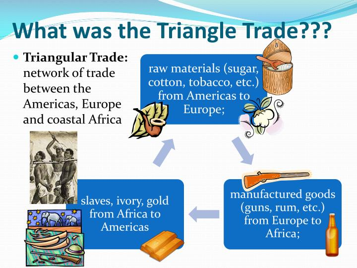 What was the Triangle Trade???