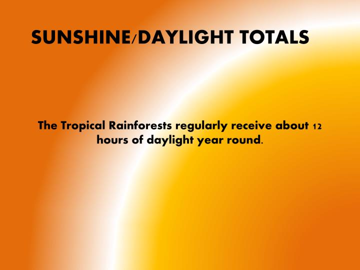 The Tropical Rainforests regularly receive about 12 hours of daylight year round.