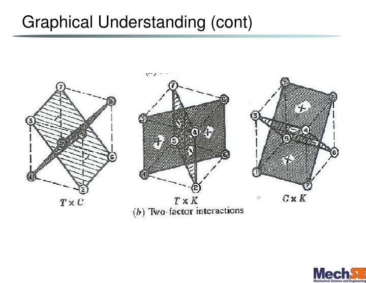 Graphical Understanding (cont)