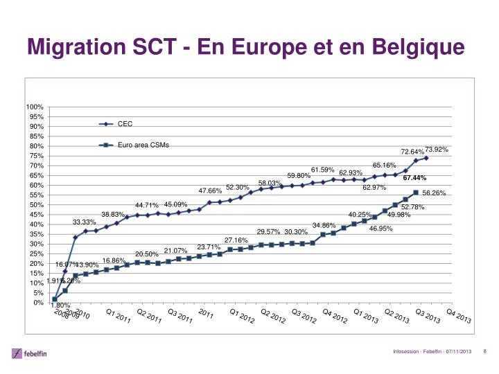 Migration SCT - En Europe et en