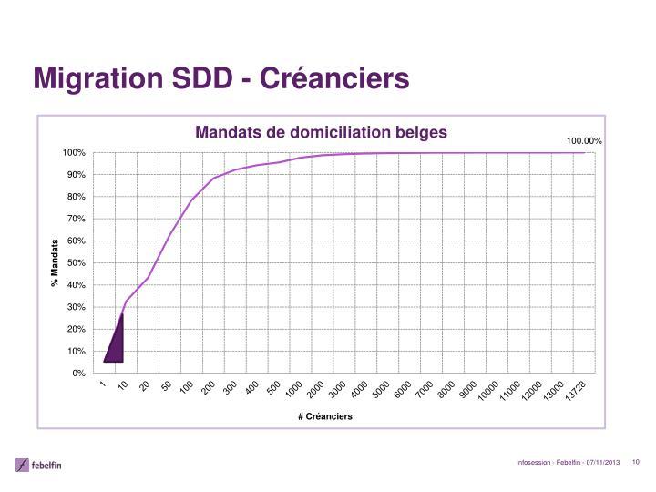 Migration SDD -
