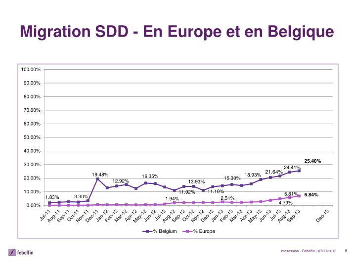 Migration SDD - En Europe et en