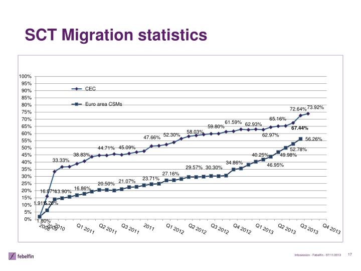 SCT Migration statistics