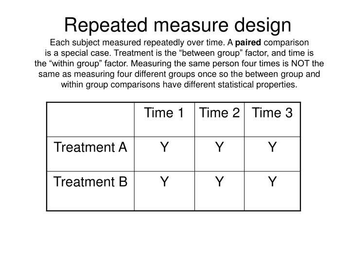 Repeated measure design