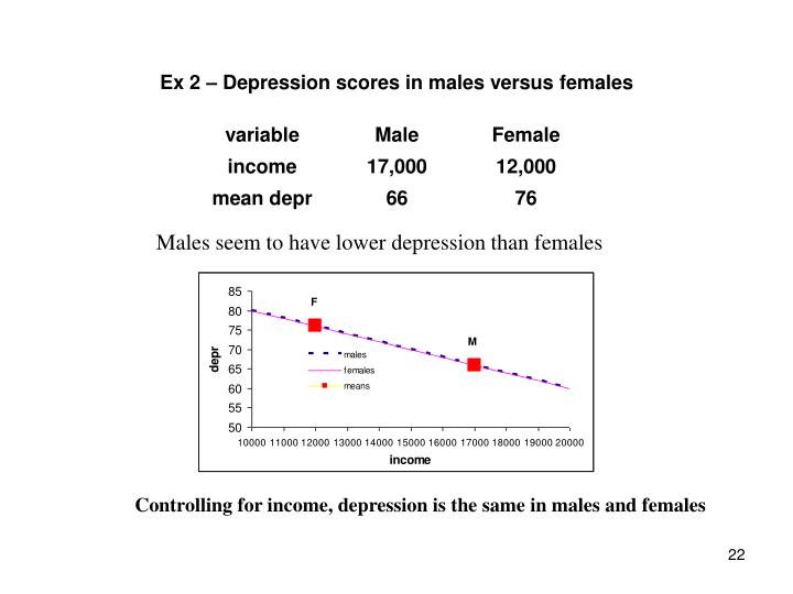 Ex 2 – Depression scores in males versus females