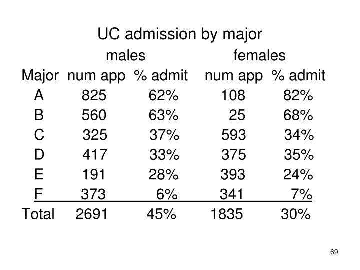 UC admission by major
