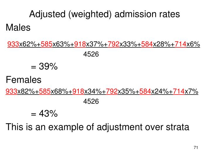 Adjusted (weighted) admission rates