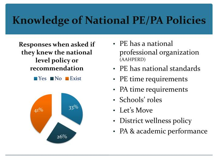 Knowledge of National PE/PA Policies