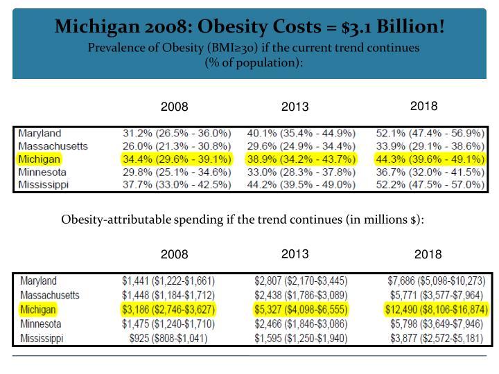 Michigan 2008: Obesity Costs = $3.1 Billion!