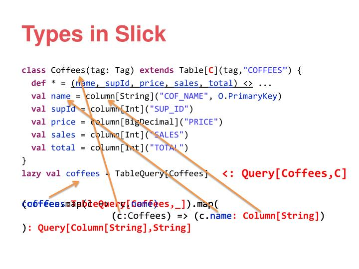 Types in Slick