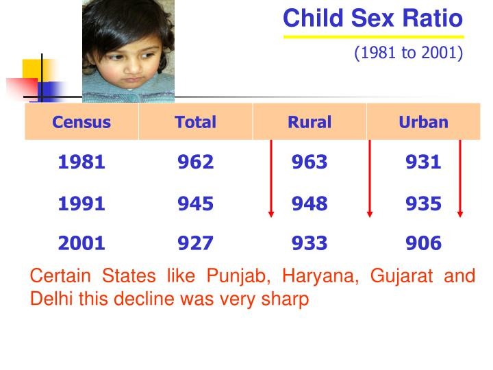Child Sex Ratio