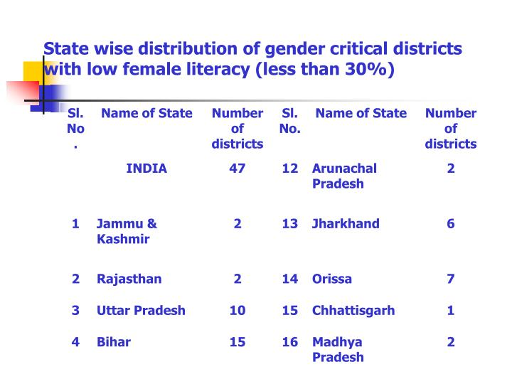 State wise distribution of gender critical districts with low female literacy (less than 30%)