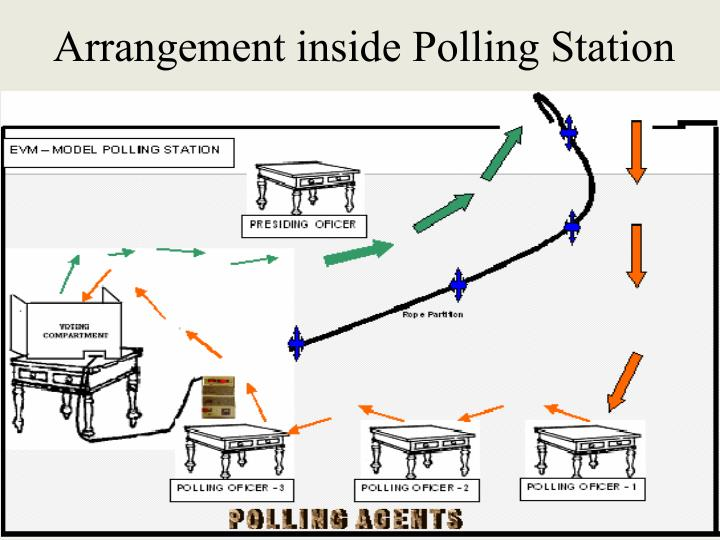 Arrangement inside Polling Station