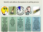 i dentify and address discrepancies in polling process3