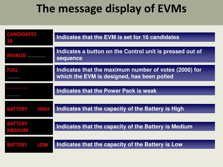 The message display of EVMs