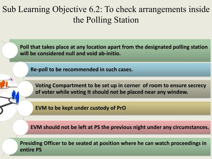 Sub Learning Objective 6.2: To check arrangements inside the Polling Station