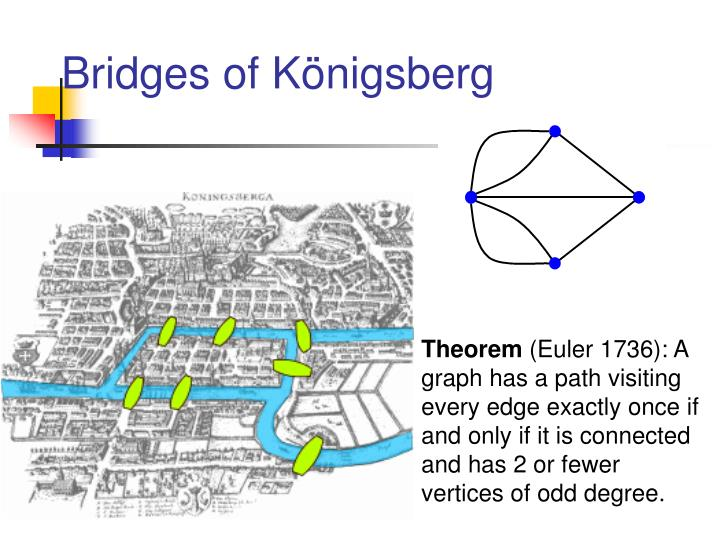 Bridges of Königsberg