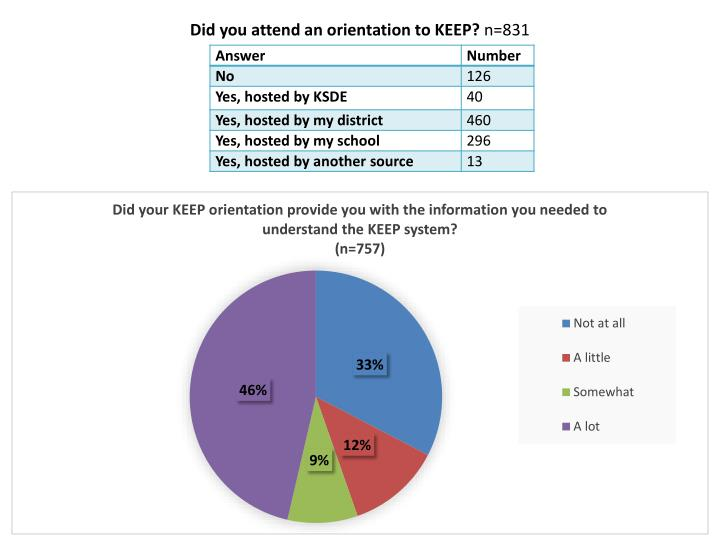 Did you attend an orientation to KEEP?