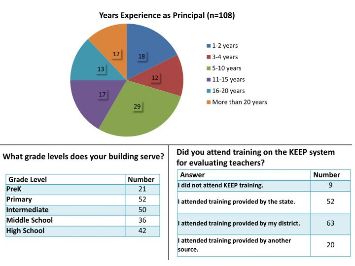 Did you attend training on the KEEP system for evaluating teachers?