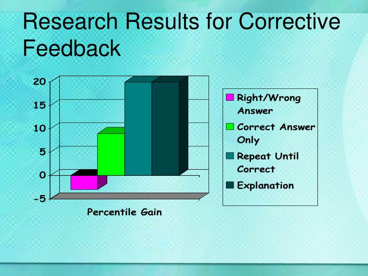 Research Results for Corrective Feedback
