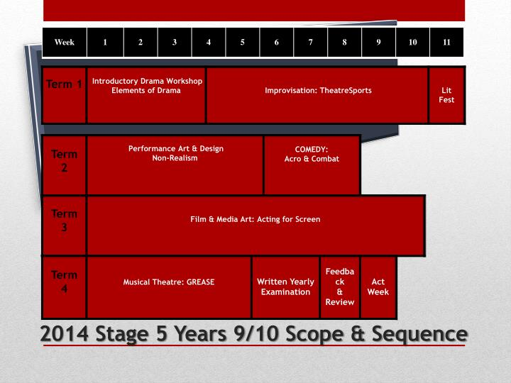 2014 Stage 5 Years 9/10 Scope & Sequence