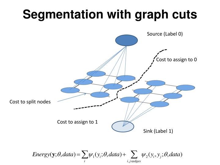 Segmentation with graph cuts