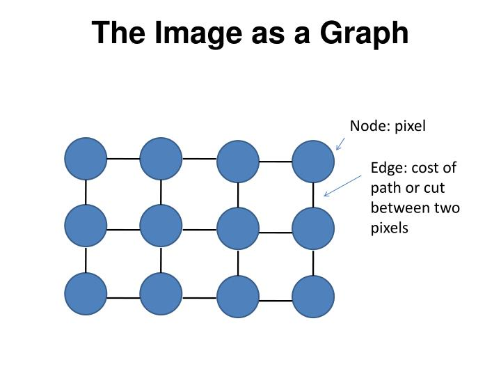 The Image as a Graph