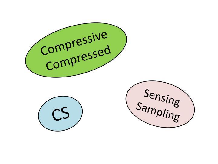 Compressive