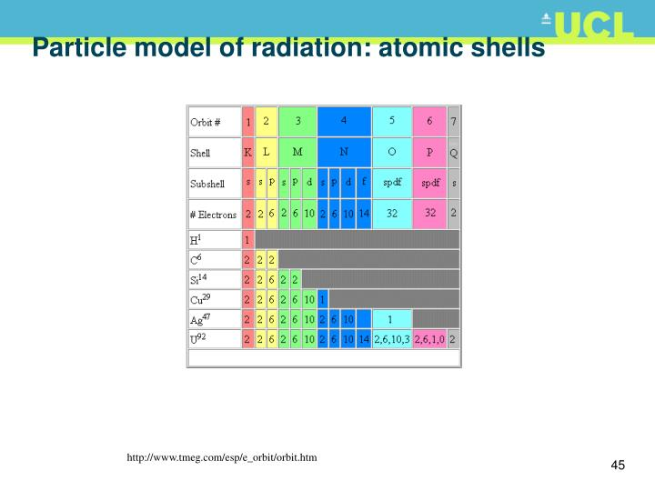 Particle model of radiation: atomic shells