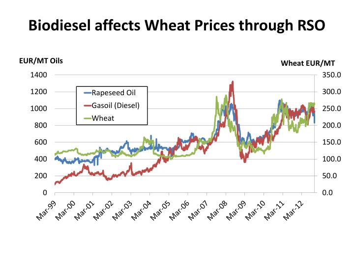 Biodiesel affects Wheat Prices through RSO