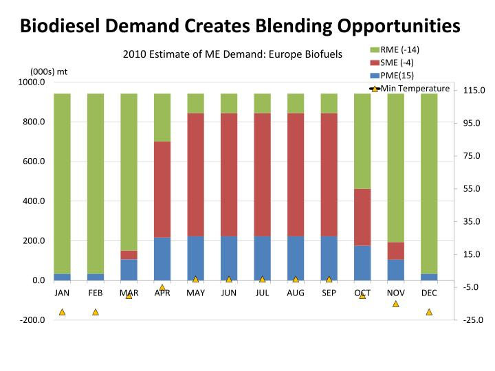 Biodiesel Demand