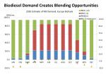 biodiesel demand c reates blending opportunities