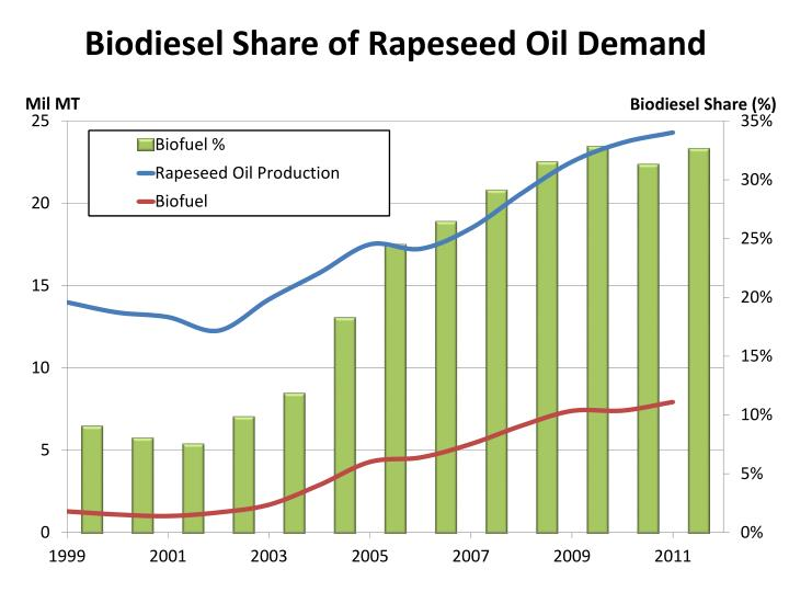 Biodiesel Share of Rapeseed Oil Demand
