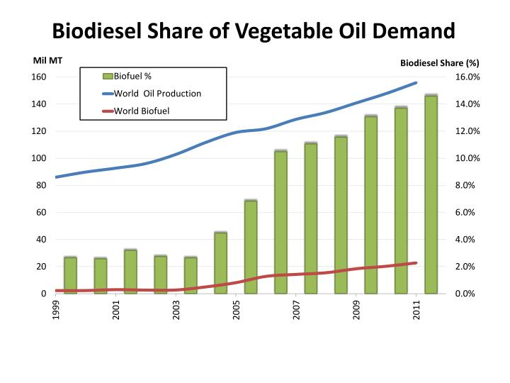 Biodiesel Share of Vegetable Oil Demand