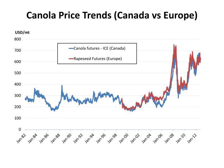 Canola Price Trends (Canada