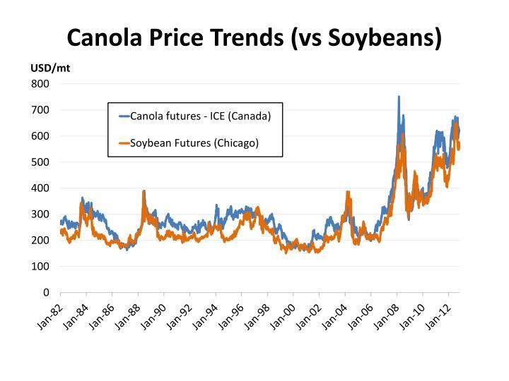 Canola Price Trends (