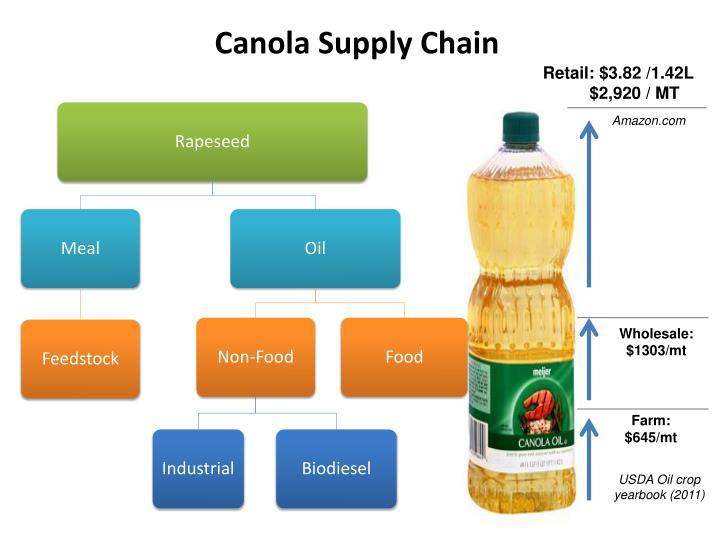 Canola Supply Chain