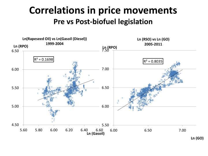 Correlations in price movements