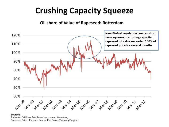 Crushing Capacity Squeeze