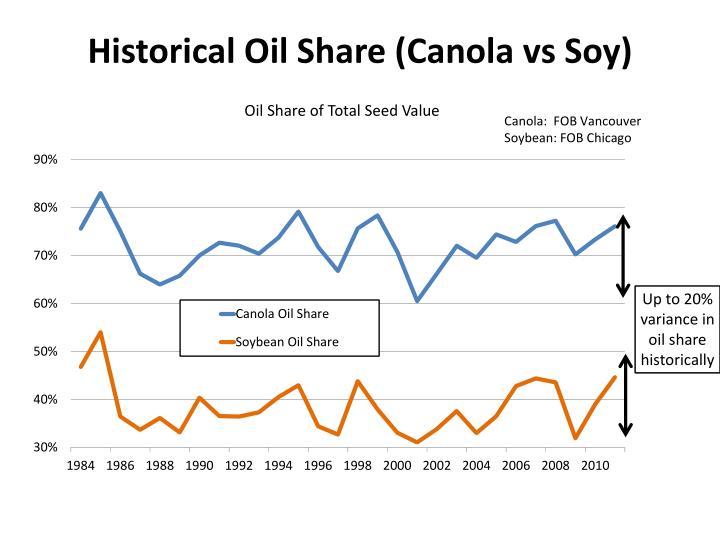 Historical Oil Share (Canola