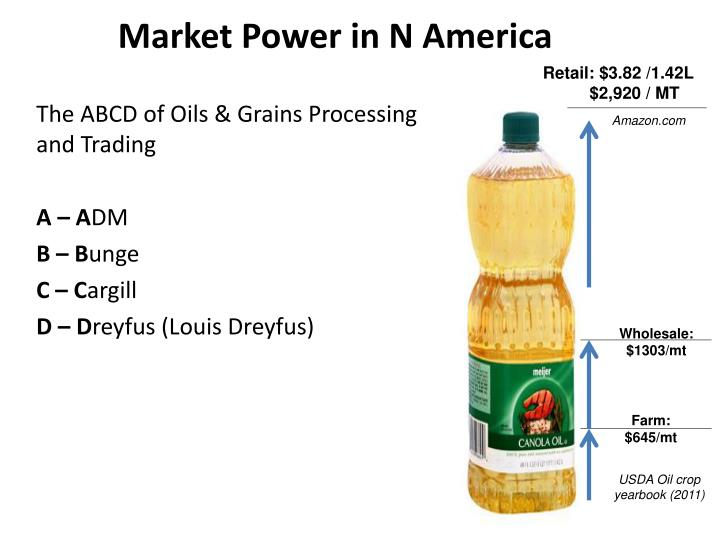 Market Power in N America