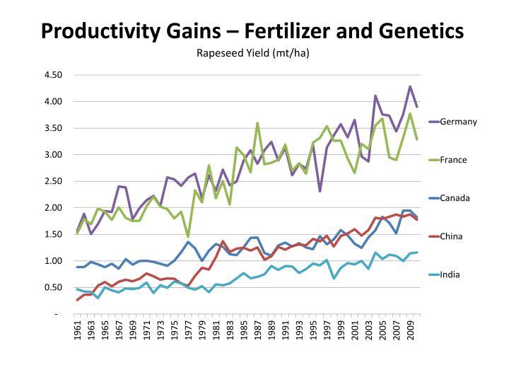 Productivity Gains – Fertilizer and Genetics