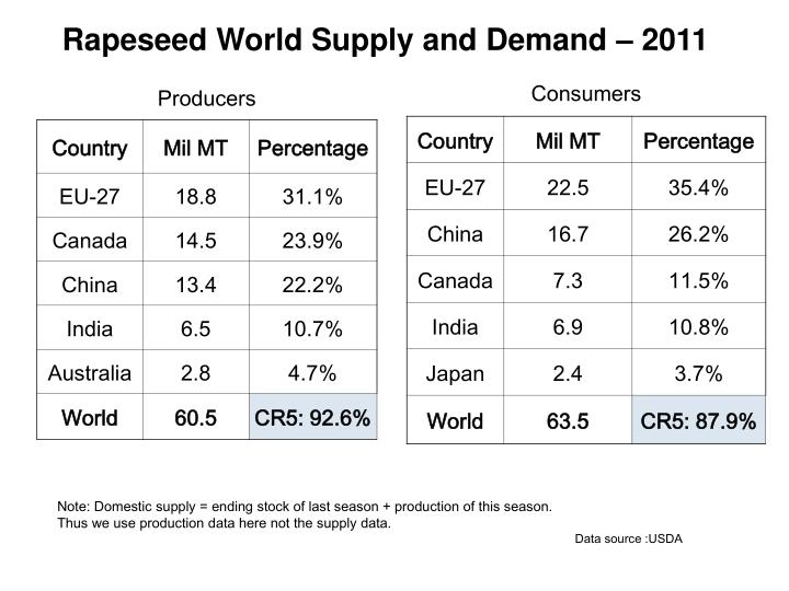Rapeseed World Supply and Demand – 2011